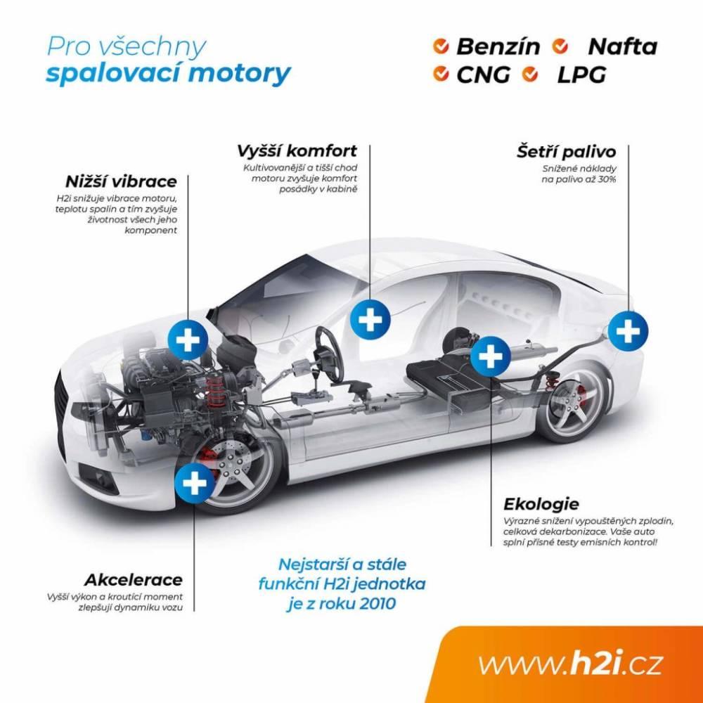 plakat-vyhody-vodik-v-aute-1-1024x1024